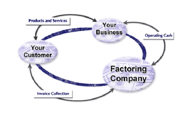 Malaysia Invoice Factoring Company For Government Contractor - Government invoice factoring